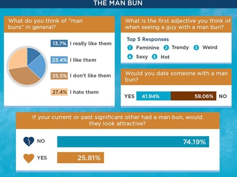 A Details.com-on megjelent infografika, árulkodó: a man bun alaposan szűkíti a kört.