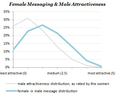 female-messaging-curve_01