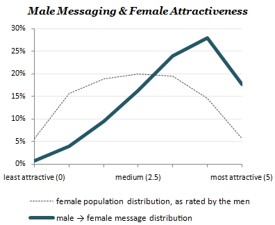 male-messaging-curve
